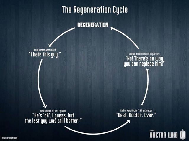 The New Doctor Who Cycle