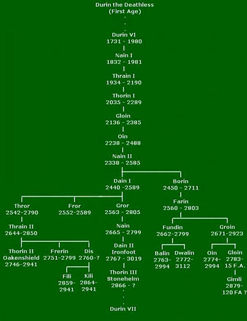 DurinFamily Tree2