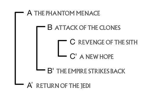 Ring Theory rhyming structure (from Star Wars Ring Theory)